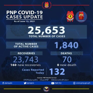 PNP: 132 more PNP personnel test positive for COVID-19